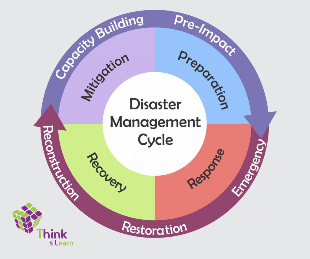 Disaster Management Program